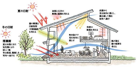 太陽熱利用 断熱