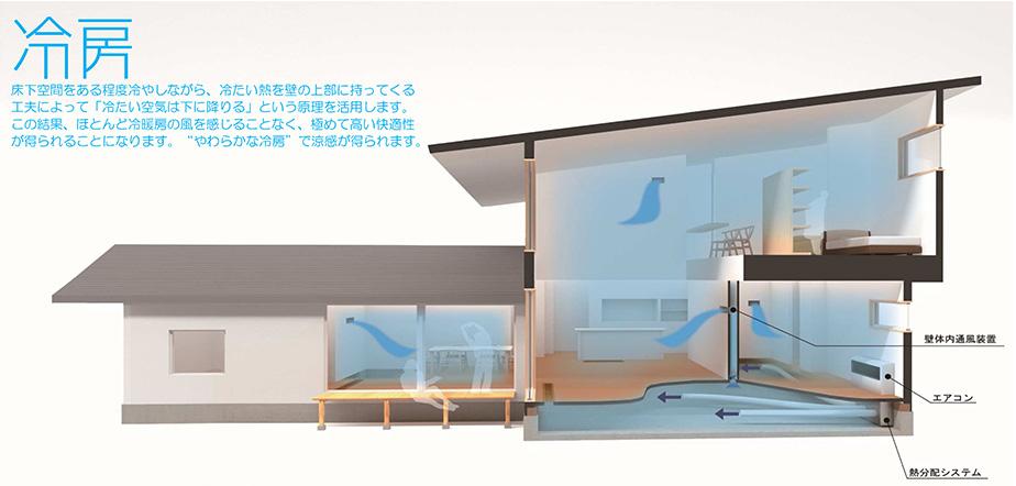 """冷房 床下空間をある程度冷やしながら、冷たい熱を壁の上部に持ってくる工夫によって「冷たい空気は下に降りる」という原理を活用します。この結果、ほとんどの冷暖房の風を感じることなく、極めて高い快適性が得られることになります。""""やわらかな冷房""""で涼感が得られます。"""