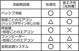 パッシブ冷暖とその他の暖房・冷房との比較